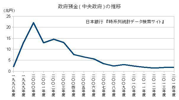 政府預金(中央政府)の推移