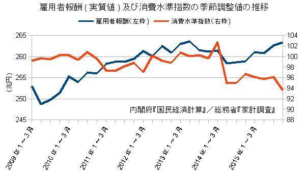雇用者報酬及び消費水準指数の季節調整値の推移