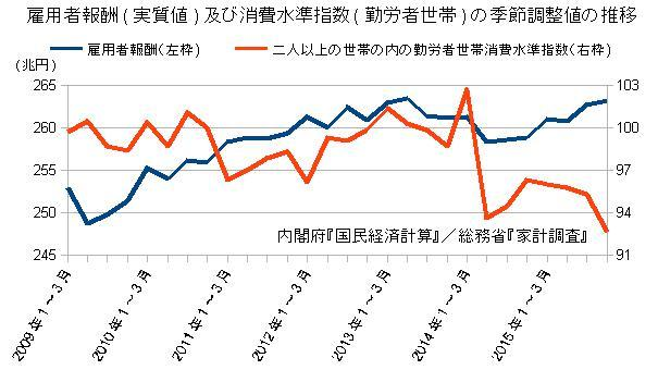雇用者報酬及び消費水準指数の季調値の推移