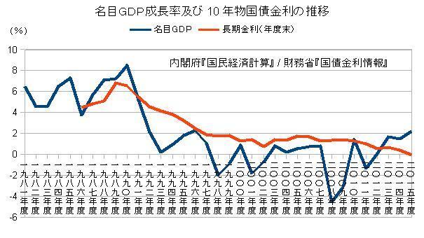 名目GDP成長率及び10年物国債金利の推移