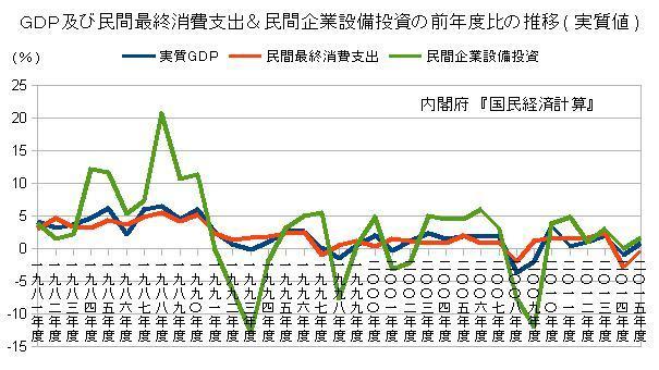 GDP及び民間の消費及び投資支出の推移
