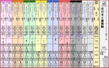 60S全日本2歳優駿出馬表