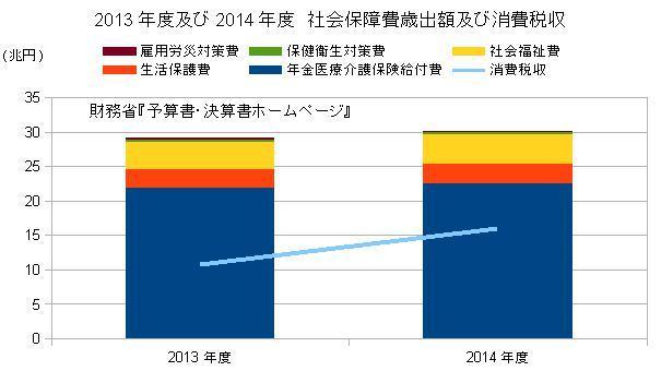2013年度&2014年度 社会保障費歳出額及び消費税収