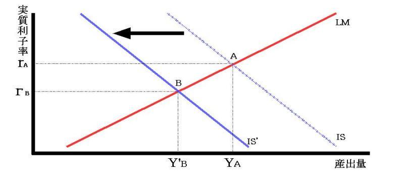 増税に於けるIS曲線の変化