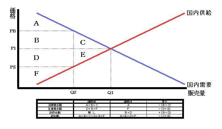 消費税課税に於ける経済厚生の変化