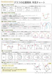 グラフの位置関係