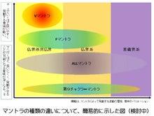 マントラの違いを簡易的に図にして検討中.jpg