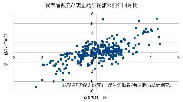 就業者数及び現金給与総額の前年同月比