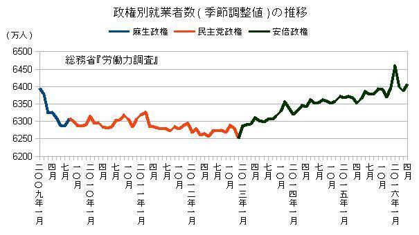 政権別就業者数(季節調整値)の推移