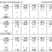 東京都中学校春季剣道…