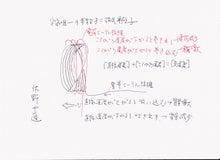宇宙唯一の素粒子=磁気単極子のモデル 001