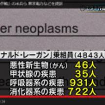 福島県の甲状腺がんは…