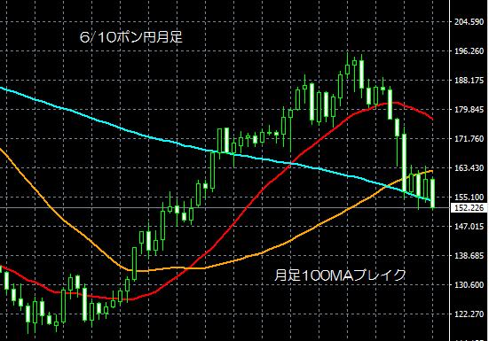 6/10ポン円月足