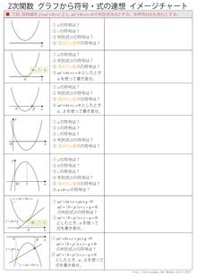 2次関数符号問題