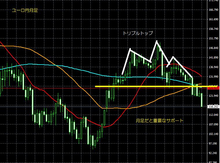 6/18ユーロ円月足