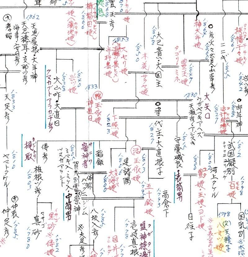 大山 咋神 系図
