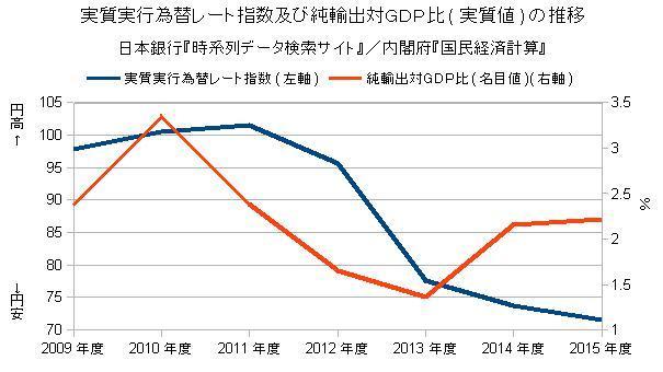 実質実行為替レート及び純輸出対GDP比の推移