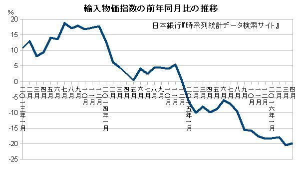 輸入物価指数の前年同月比の推移