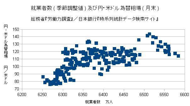 就業者数及び円・米ドル為替相場(月末)