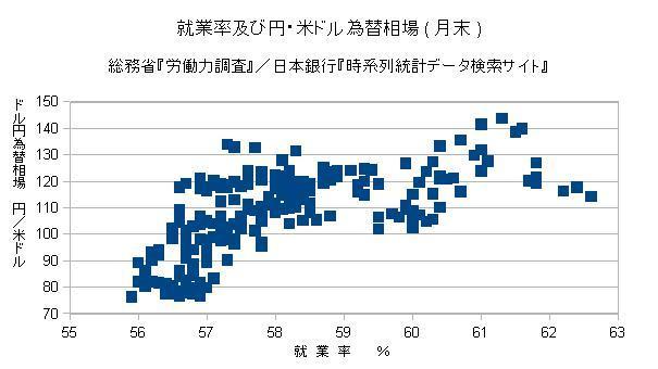 就業率及び円・米ドル為替相場(月末)