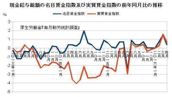 名目賃金指数及び実質賃金指数の前年同月比の推移