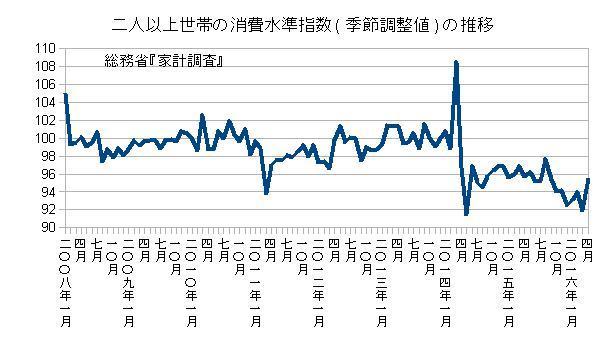 二人以上世帯の消費水準指数(季節調整値)の推移