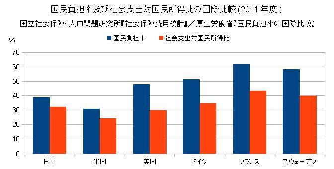 国民負担率及び社会支出対国民所得比の国際比較