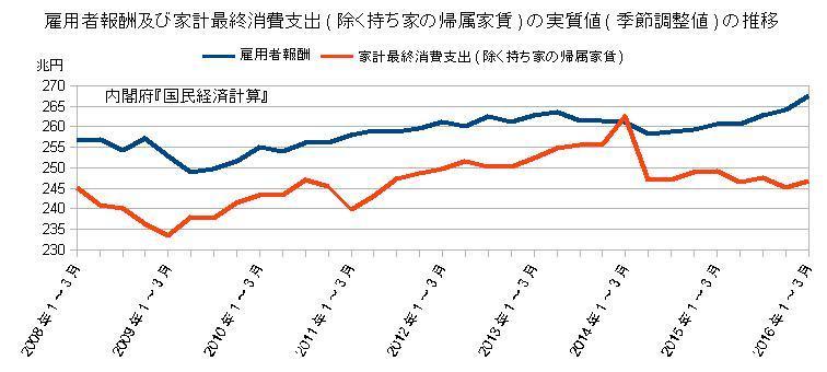 雇用者報酬及び家計最終消費支出の実質値の推移