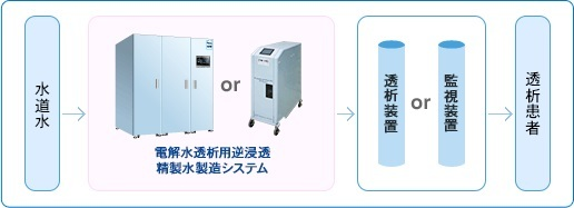 病院用電解水透析システム