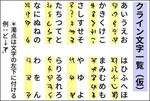 クライン文字