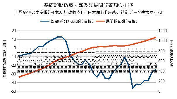 基礎的財政収支及び民間預金額の推移