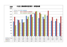 静岡 発電量グラフ