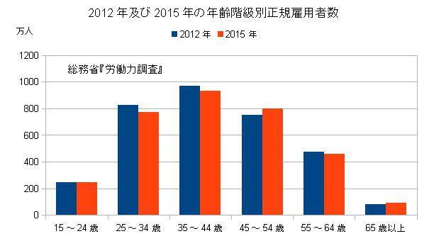 2012年及び2015年 年齢階級別正規雇用者数