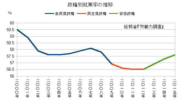 政権別就業率の推移