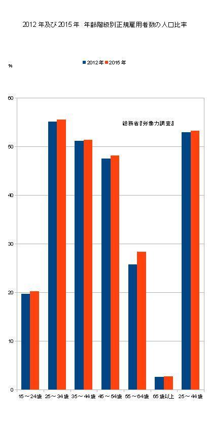 2012年及び2015年年齢階級別正規雇用者数の人口比率