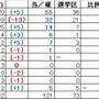 参議院選挙結果 改憲…