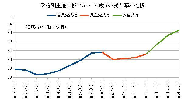 政権別生産年齢(15~64歳)の就業率の推移