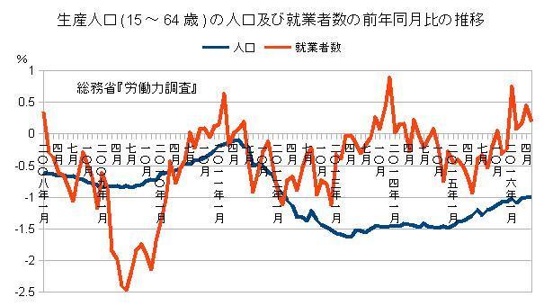 生産年齢の人口及び就業者数の前年同月比の推移