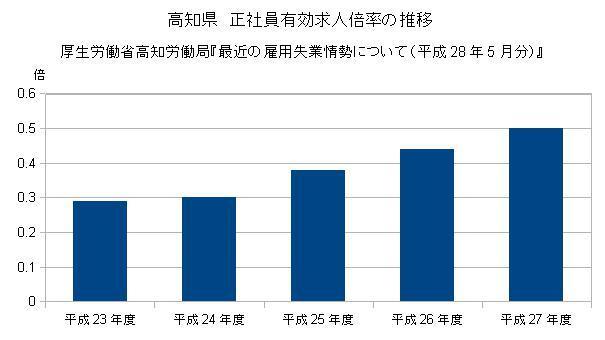 高知県 正社員有効求人倍率の推移