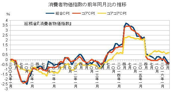 消費者物価指数の前年同月比の推移