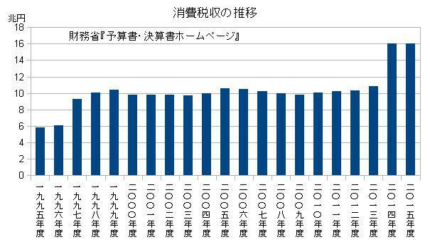 消費税収の推移(1995年度~2015年度)