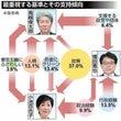 東京都知事選の面白さ…