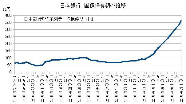 日本銀行 国債保有額の推移
