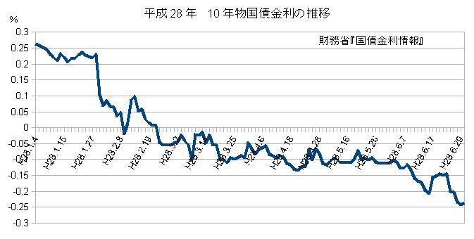 平成28年 10年物国債金利の推移