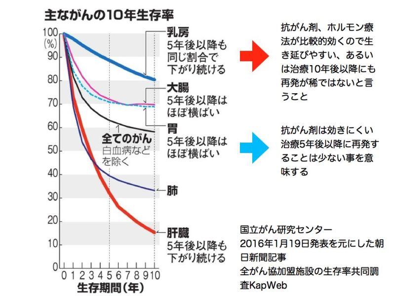 がんの10年生存率解説