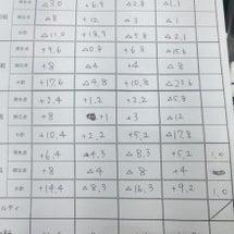 女流桜花第3節