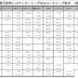 栃木県 U15リーグ…