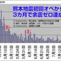 祝・熊本地震の余震ゼ…