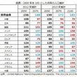 日本の人口減少は主要…