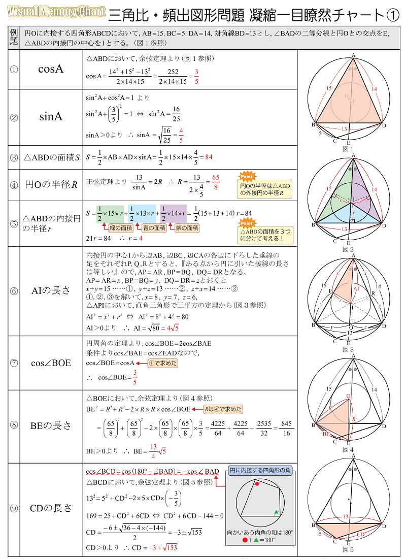 三角比一目瞭然チャート